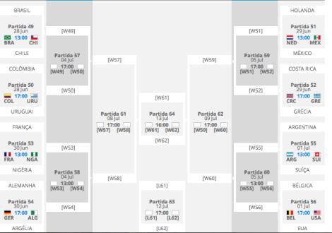 O caminho de cada seleção classificada na fase eliminatória da Copa (Foto: FIFA.com)