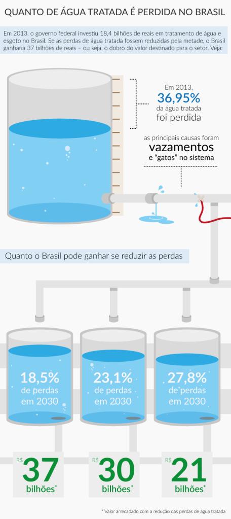 Tratamento de água também é questão econômica (Créditos: ACIEG)