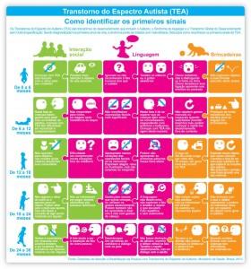 [Clique para ampliar] A intervenção precoce é essencial, por isso os pais devem ficar atentos à presença de alguns sinais. (Créditos: Mãe de guri)